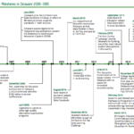 education-milestones-de-2