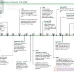 education-milestones-delaware-1