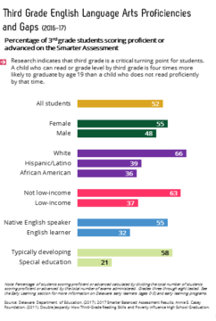 21. Third Grade English language arts proficiencies and gaps